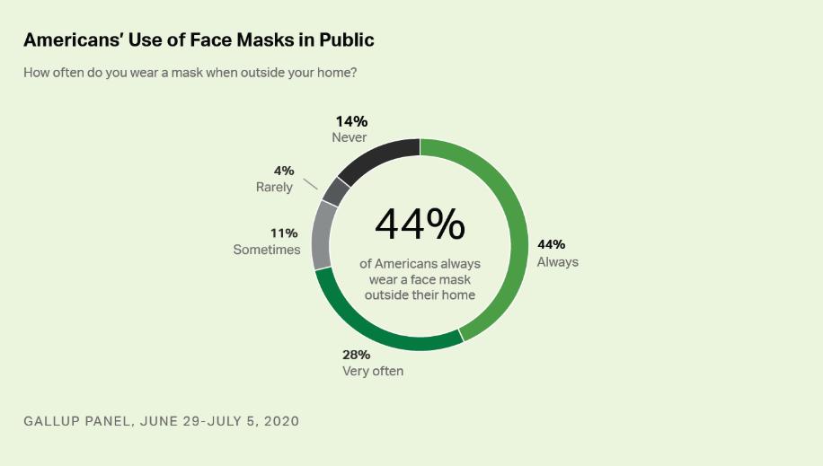 Gallup Poll American Mask Usage