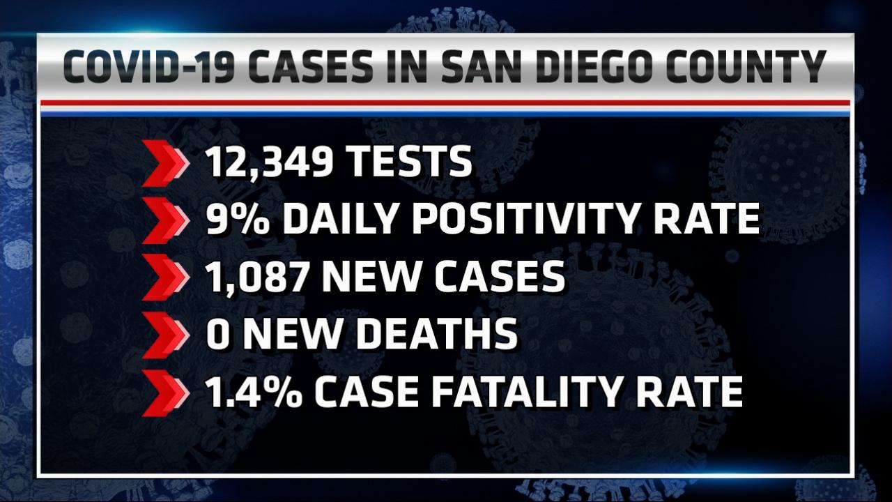 1087 New Cases