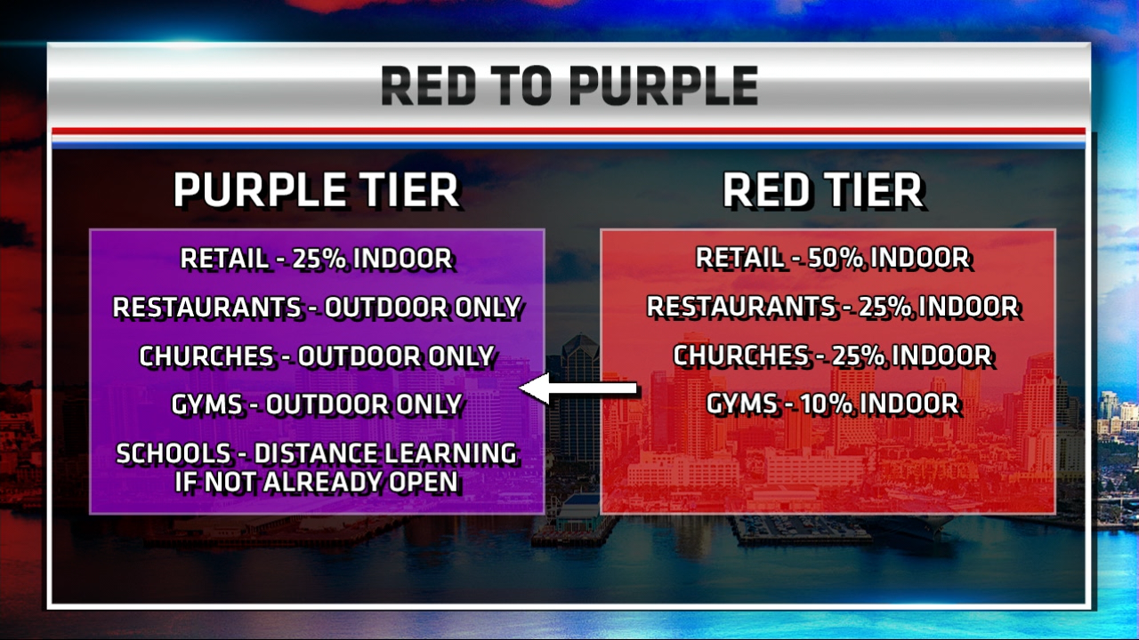 Red To Purple Tier