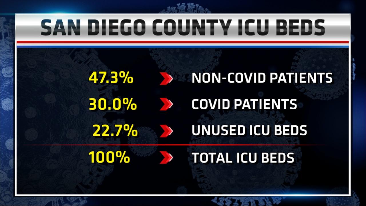 San Diego County Icu Beds Capacity 12.4