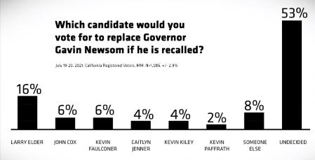 53 Percent Undecidedd