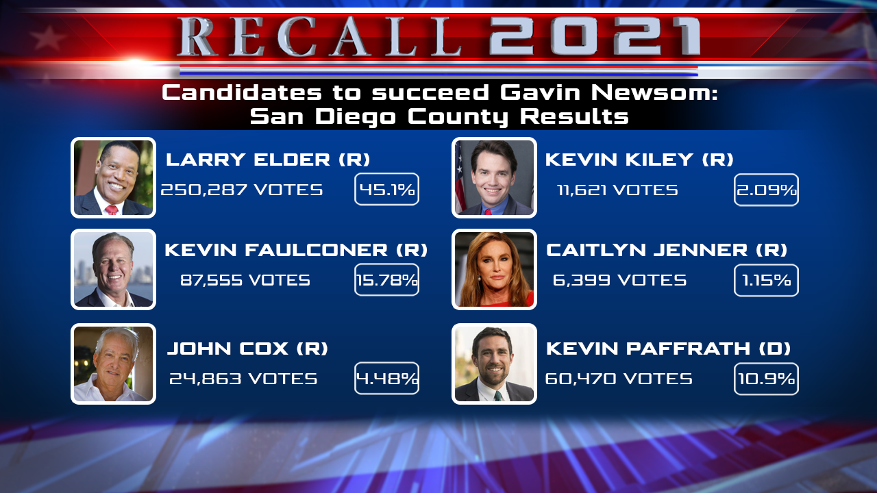 Candidates Final Results San Diego County