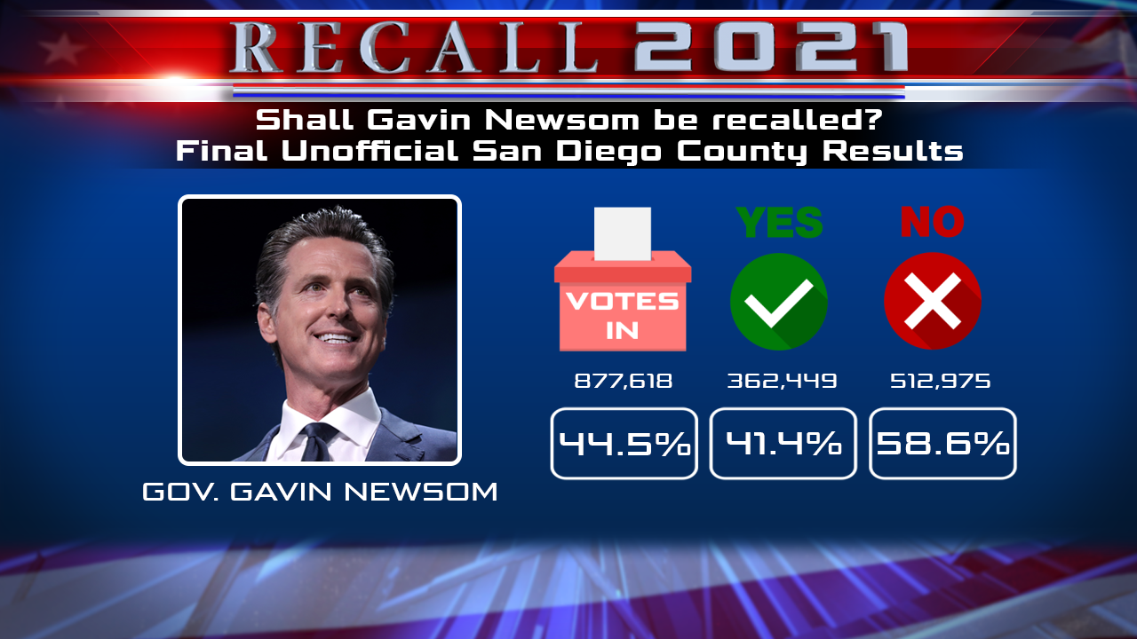 Final Unofficial Recall Results San Diego County